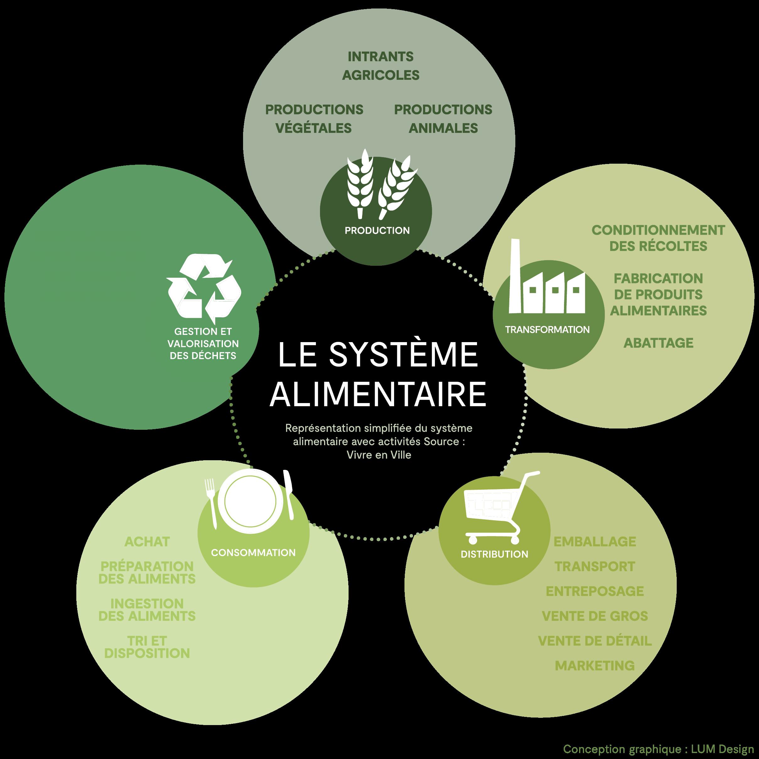 système alimentaire durable borée